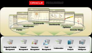 Oracle Primavera P6 On Demand